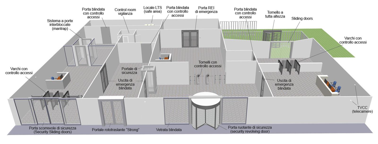 Sistema Rototraslante Per Porte.Cometa Bussole E Portali Di Sicurezza