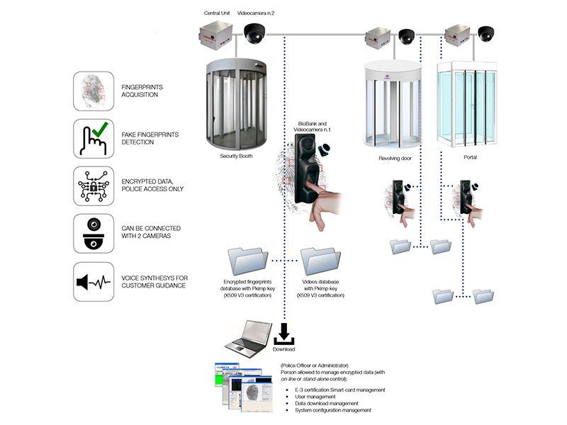 Biobank Co720 - Product detail - CoMETA S p A